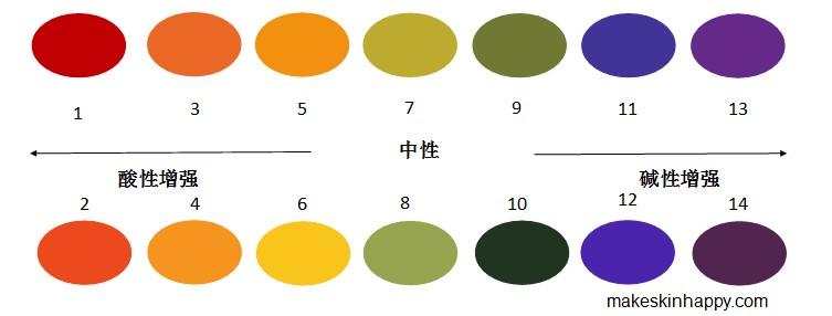 皮肤正常的pH值是多少?